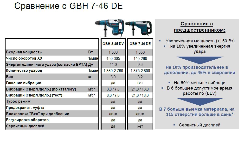 Новинки тяжелого легиона - Перфоратор GBH 8-45 DV!